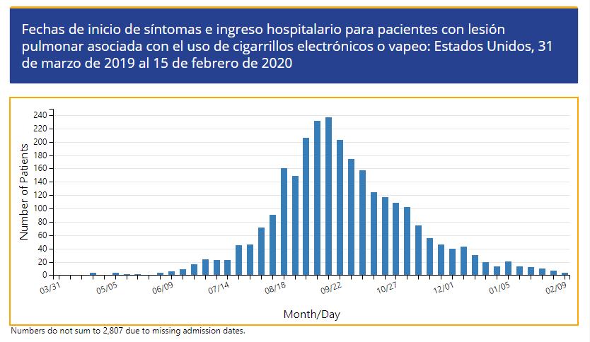 Fuente: Centros para el Control y Prevención de Enfermedades